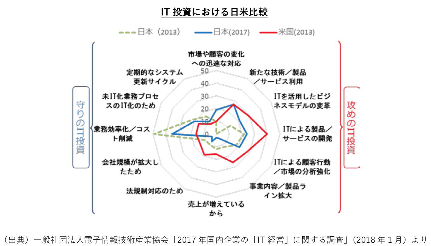 IT投資に関する日米比較