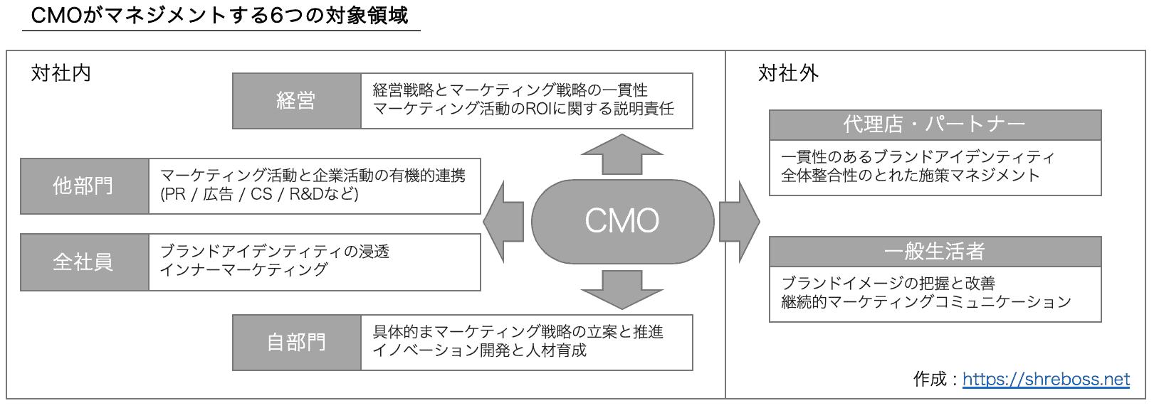 CMOがマネジメントする6つの対象領域